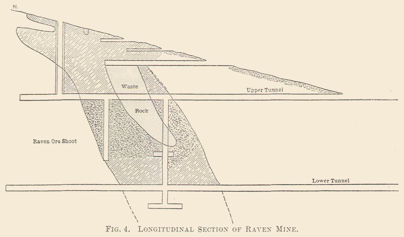 Longitudinal Section of Raven Mine.